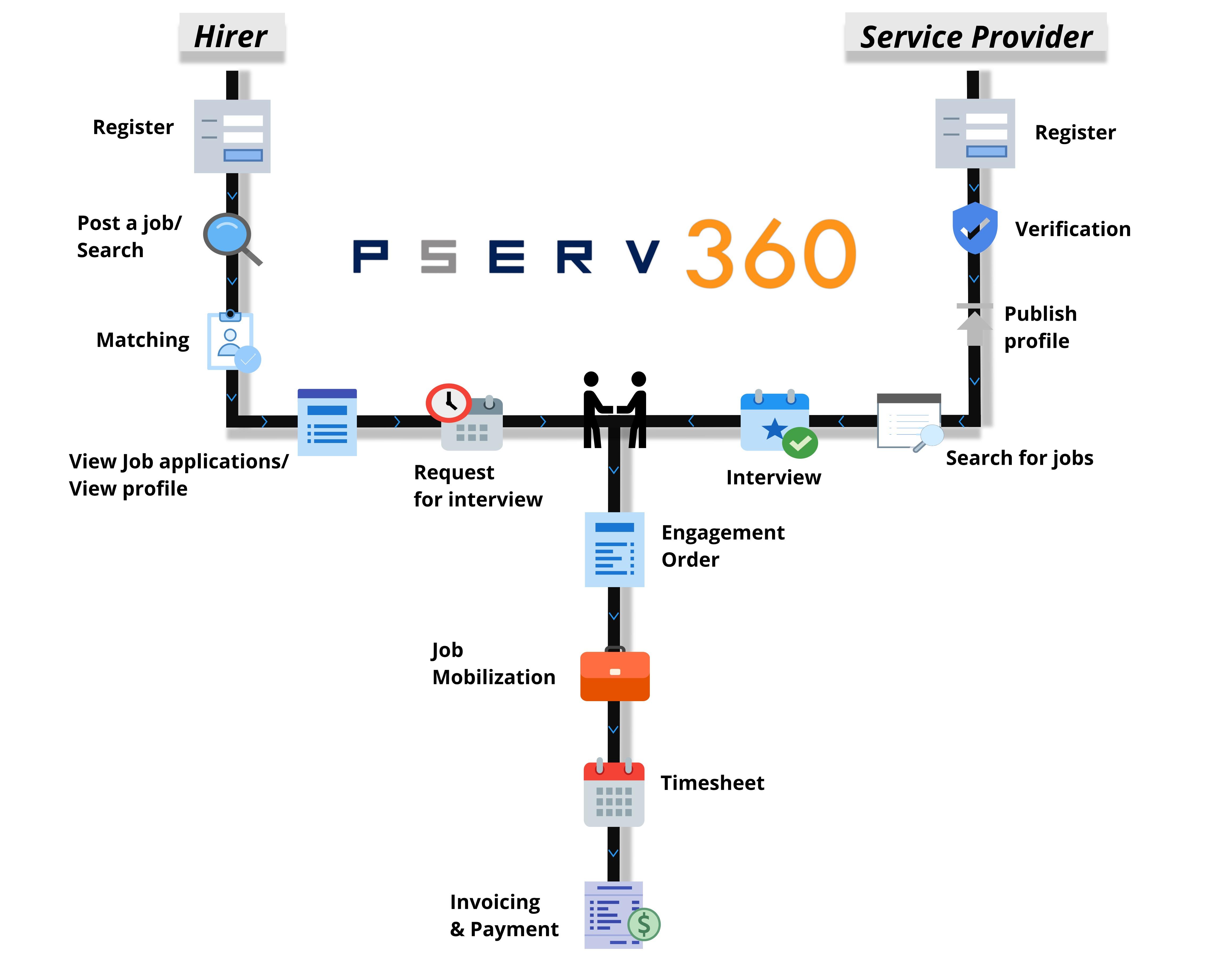 PSERV360